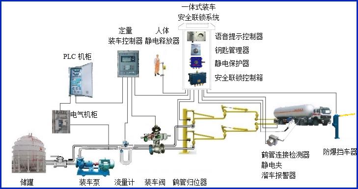 液化气底部装车流程图