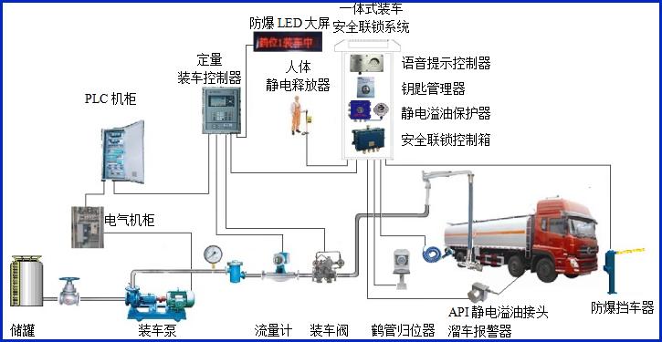 液体底部装车流程图