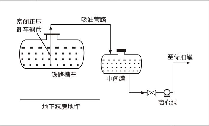 密闭鹤管卸车的工艺流程
