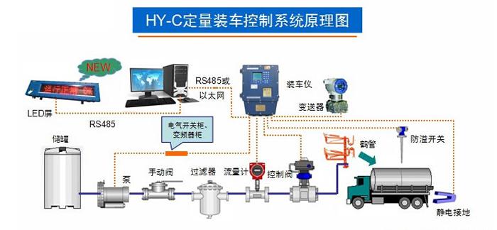 装车系统结构图
